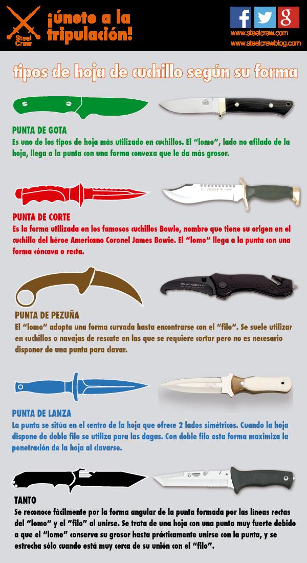 Tipos de hoja de cuchillo steel crew blog for Clases de cuchillos de mesa